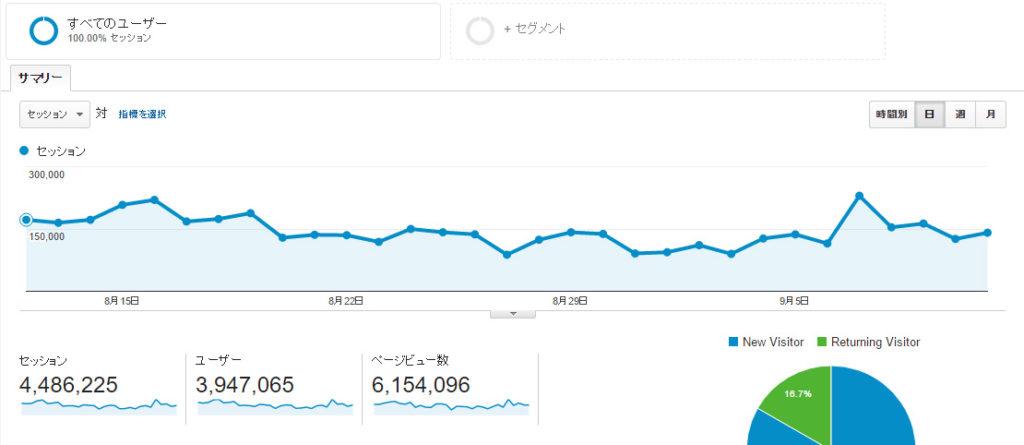 月間600万ページビュー
